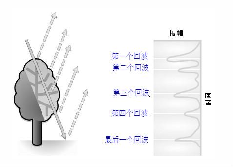 激光雷达回波.jpg