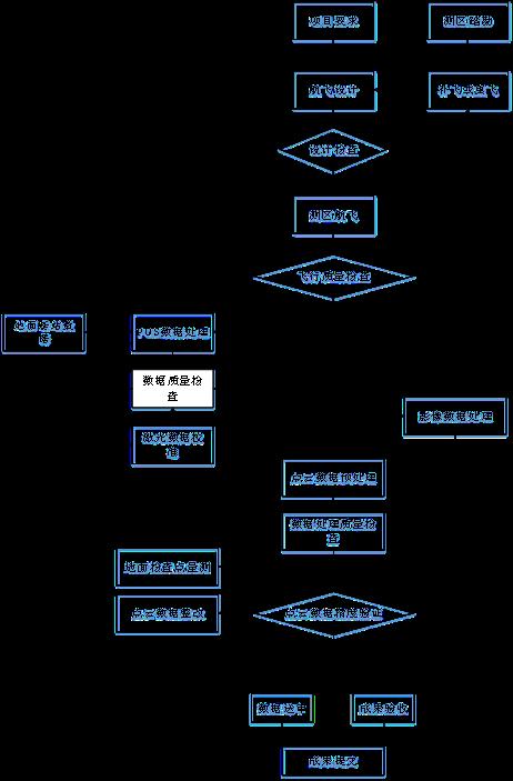 激光LIDAR流程图.png