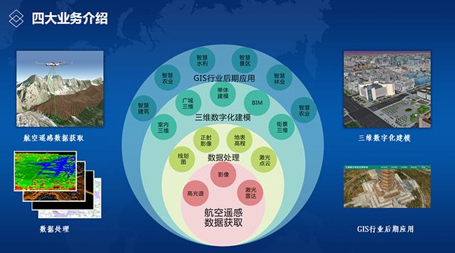 飞燕航空遥感公司业务航空遥感数据获取到GIS应用.png