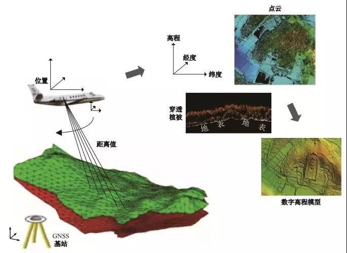 激光雷达遥感考古