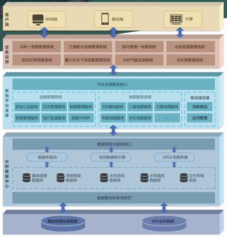 飞燕遥感智慧水利大数据平台系统架构图