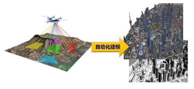 倾斜摄影技术在三维城市建模中的作用